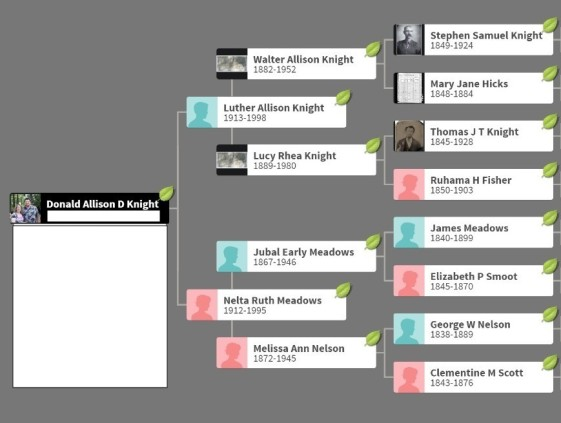 Copy of don ancestry for blog find ydna